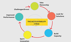 The Accountability Cycle
