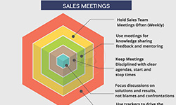 Sales Meetings