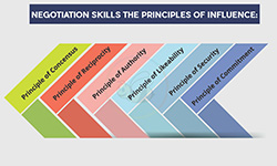 Principles of Influence