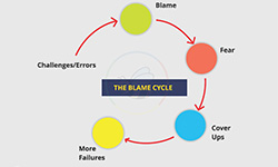 Blame Cycle